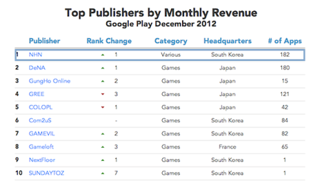 Top Publishers
